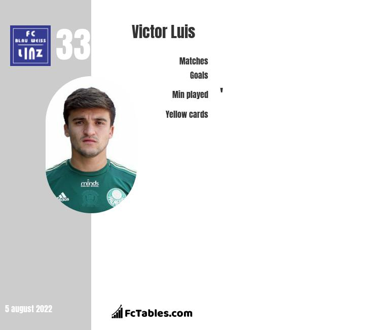 Victor Luis infographic