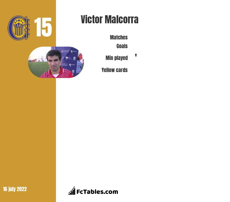 Victor Malcorra infographic statistics for Pumas