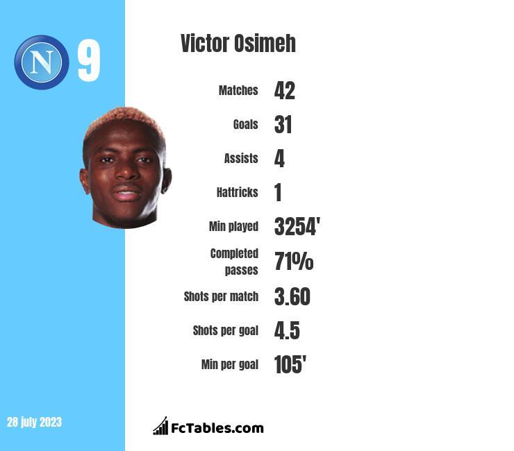 Victor Osimeh stats