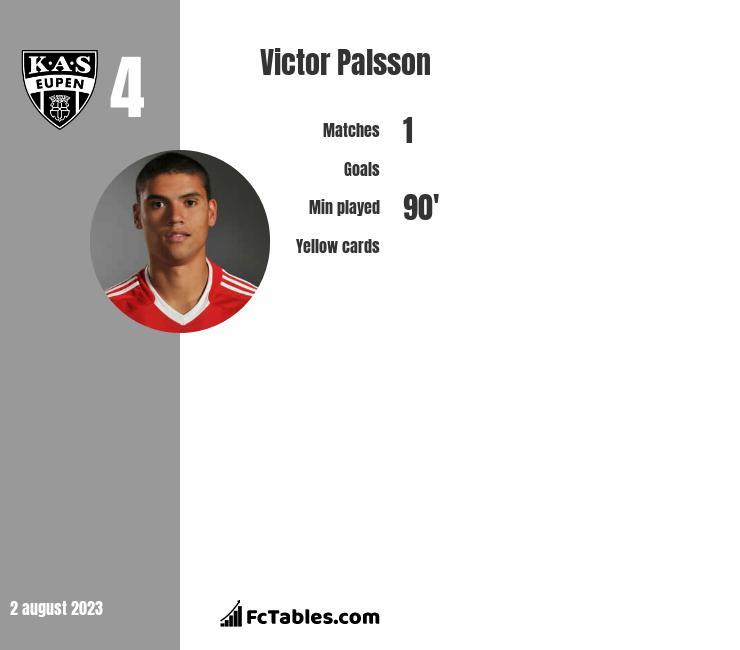 Victor Palsson infographic