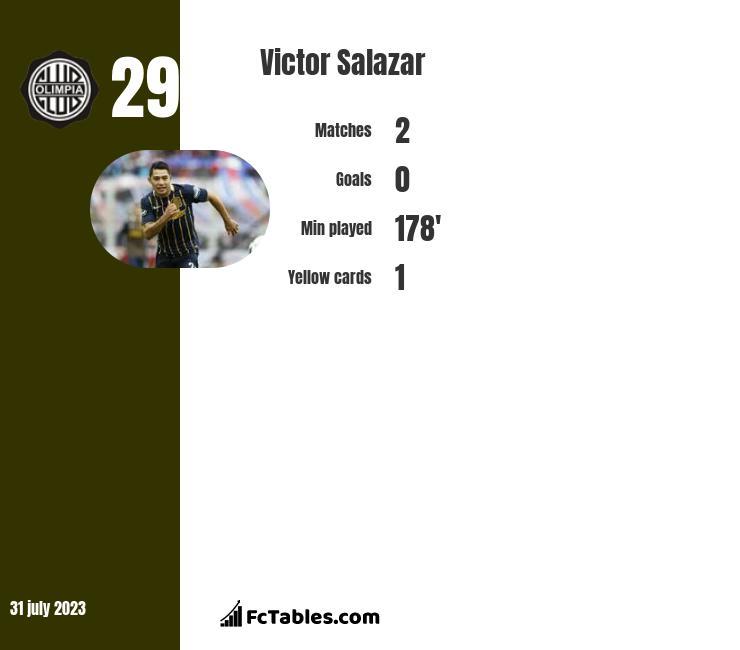 Victor Salazar infographic