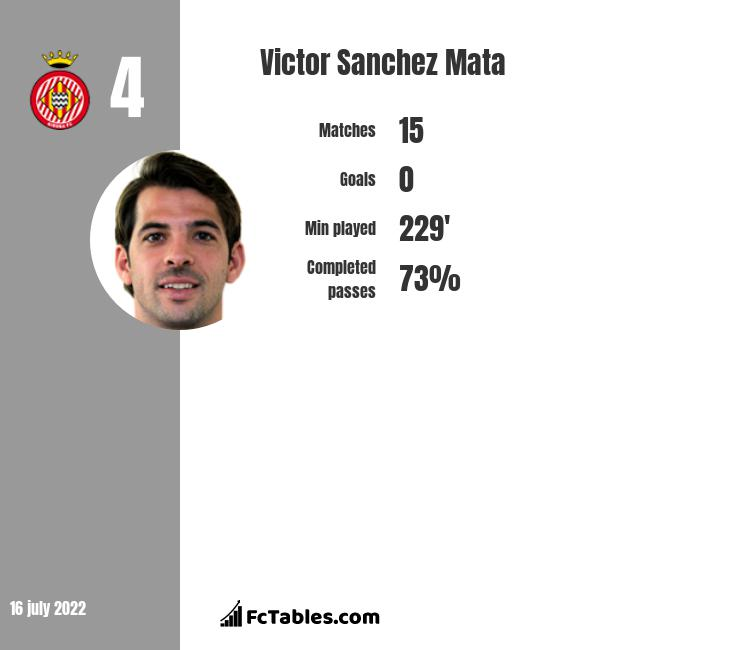 Victor Sanchez Mata infographic