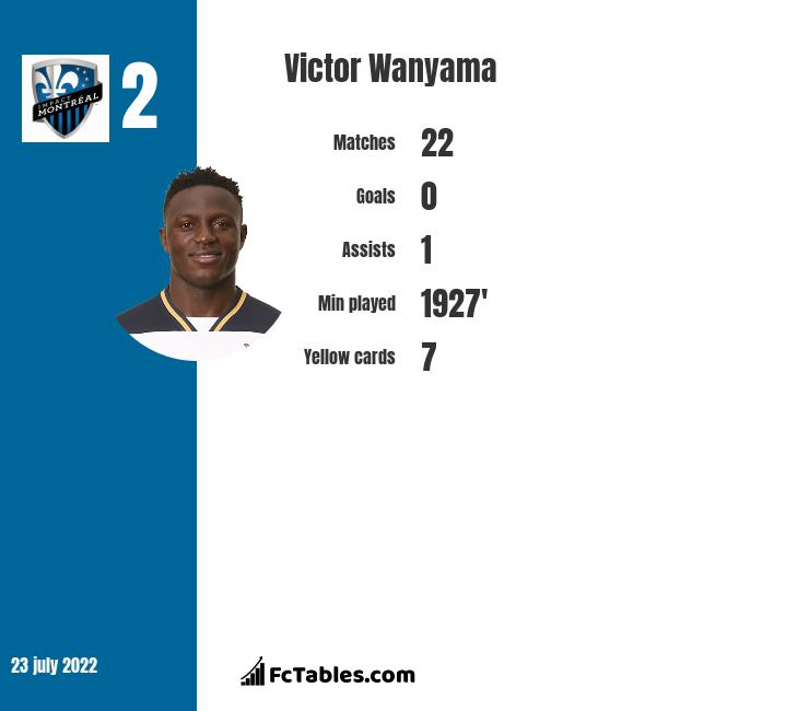 Victor Wanyama infographic statistics for Impact De Montreal