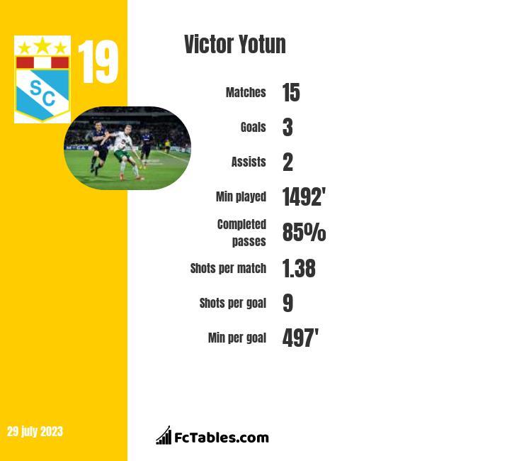 Victor Yotun infographic