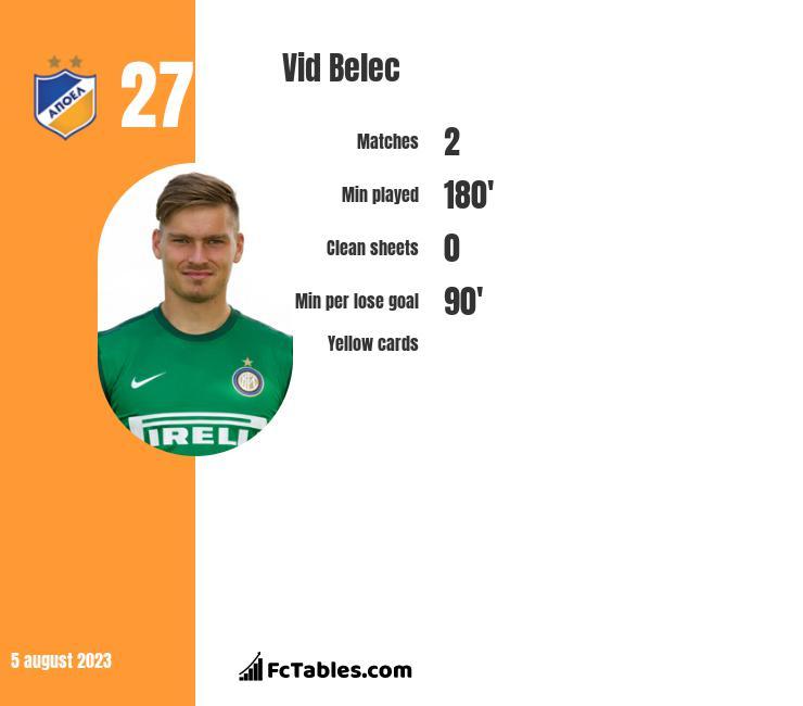 Vid Belec infographic