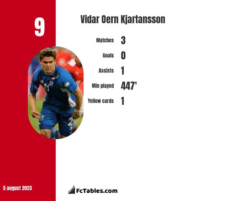 Vidar Oern Kjartansson infographic