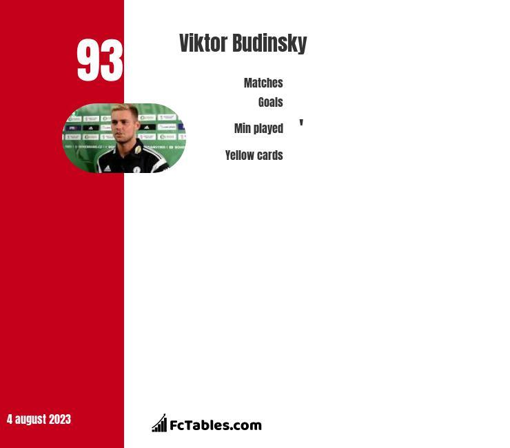Viktor Budinsky infographic