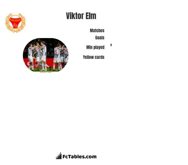 Viktor Elm infographic