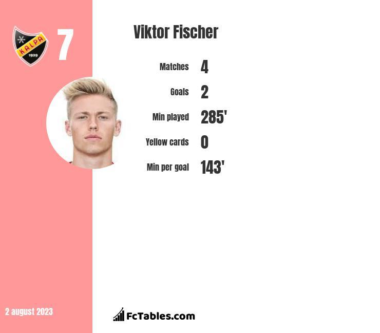 Viktor Fischer infographic