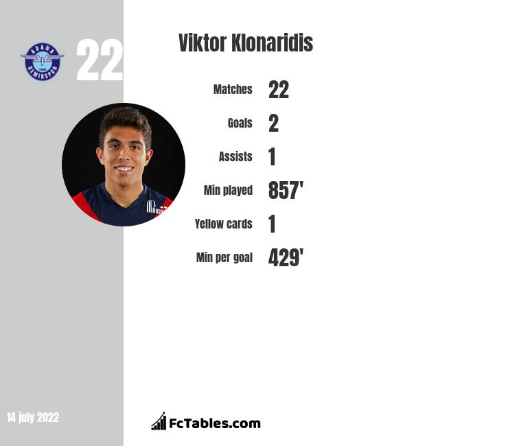 Viktor Klonaridis infographic