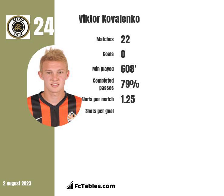 Viktor Kovalenko infographic