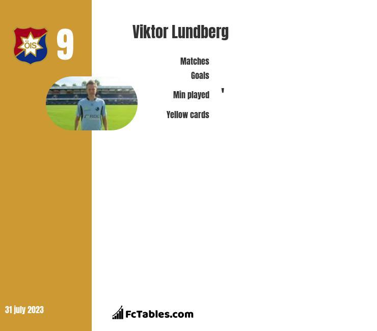 Viktor Lundberg infographic