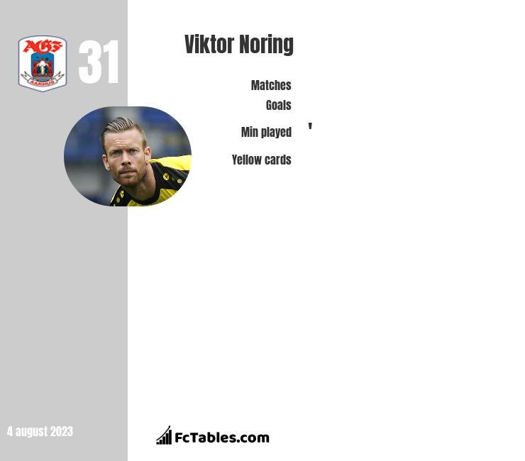 Viktor Noring infographic