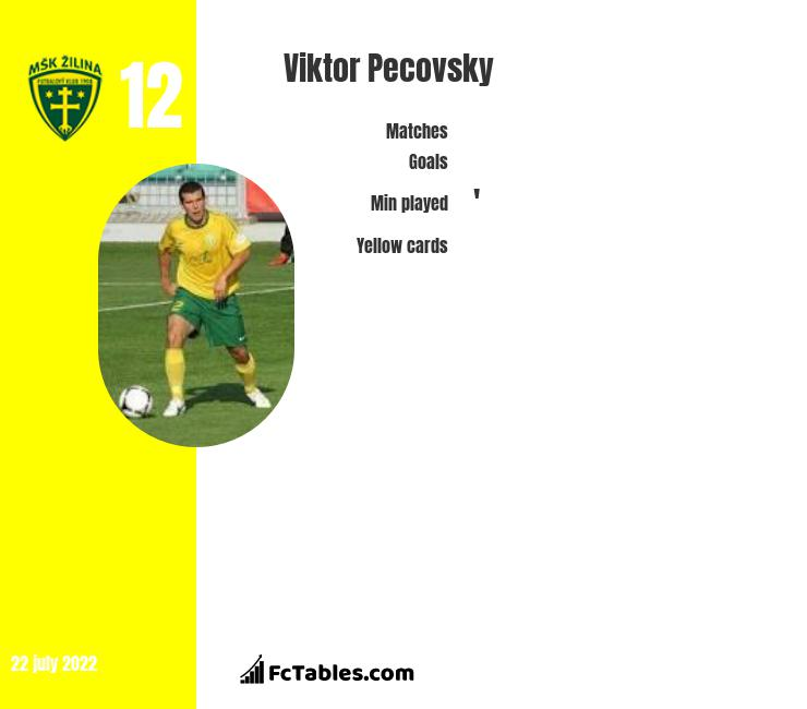Viktor Pecovsky infographic