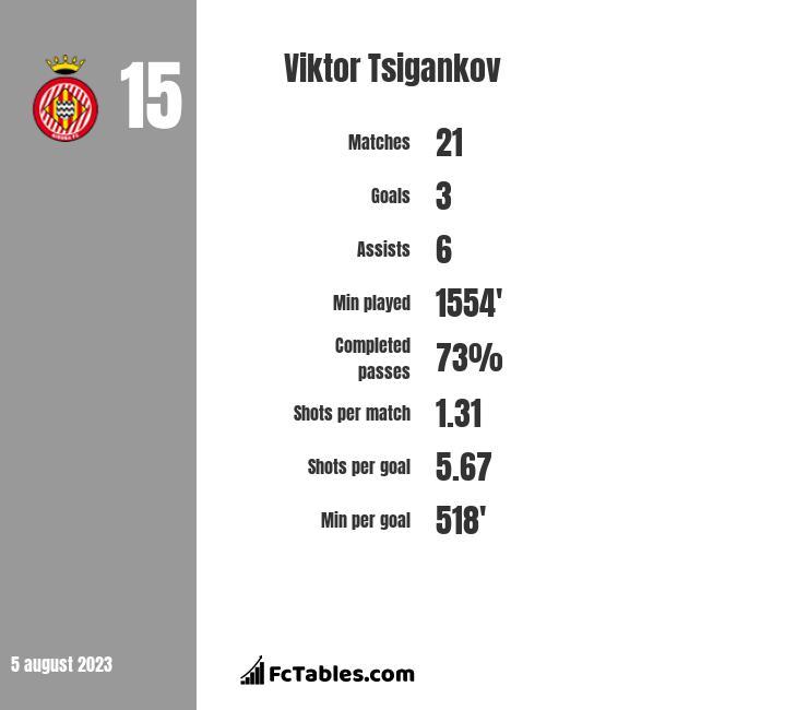 Viktor Tsigankov infographic
