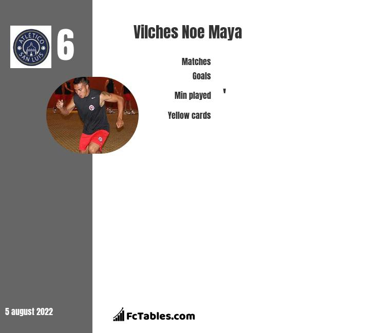 Vilches Noe Maya infographic
