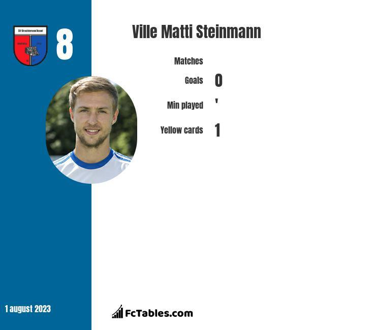 Ville Matti Steinmann infographic