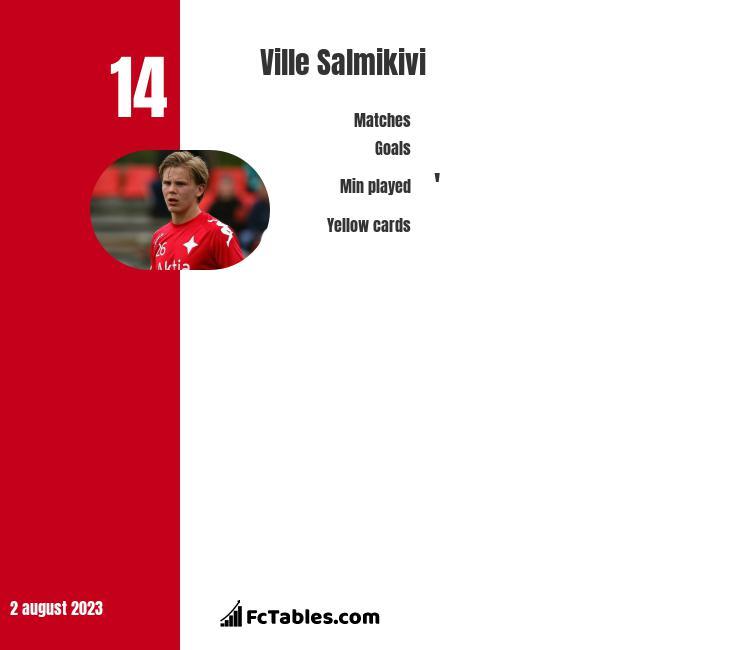 Ville Salmikivi infographic