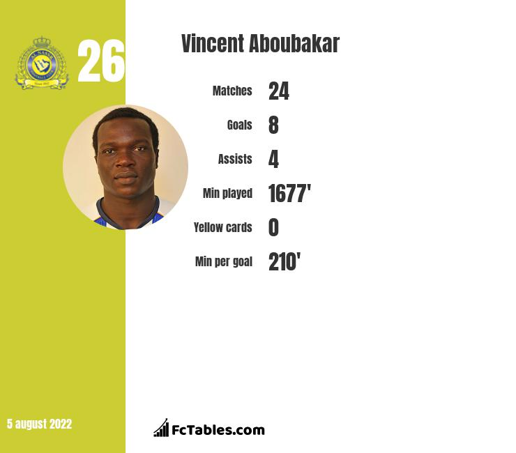 Vincent Aboubakar infographic statistics for FC Porto