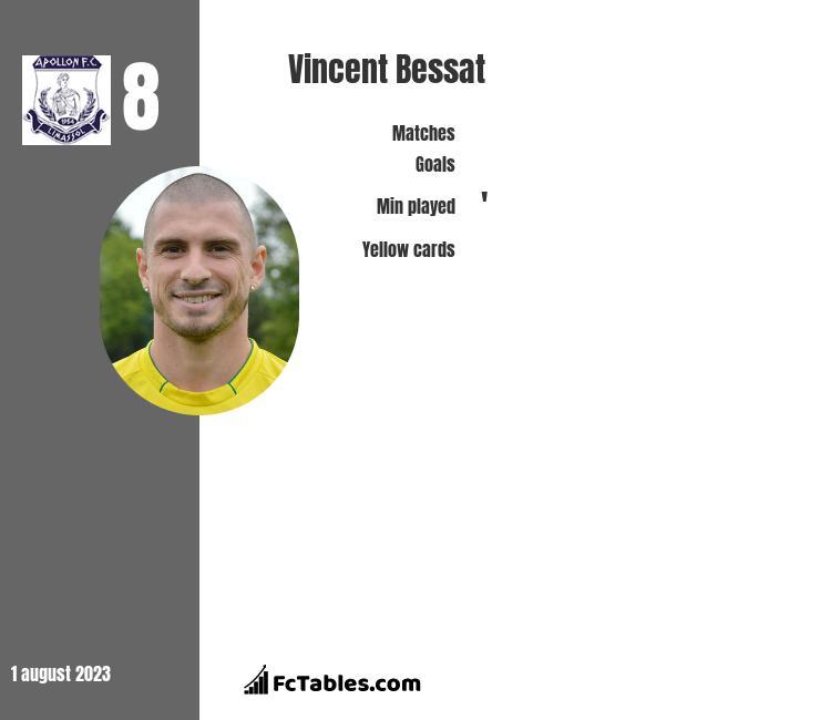 Vincent Bessat infographic