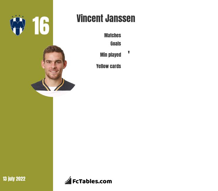Vincent Janssen infographic statistics for Fenerbahce