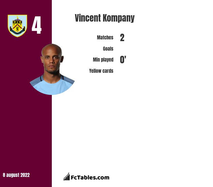 Vincent Kompany infographic statistics for Manchester City
