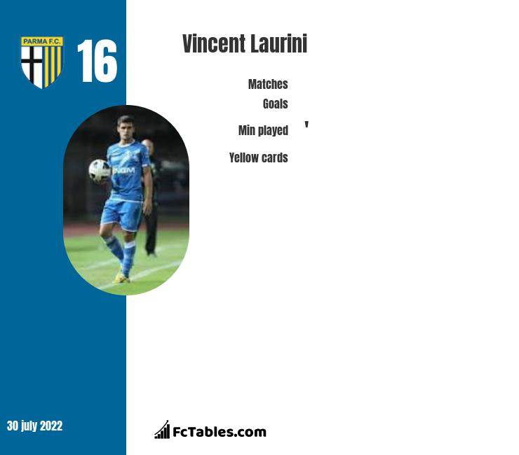 Vincent Laurini infographic statistics for Fiorentina
