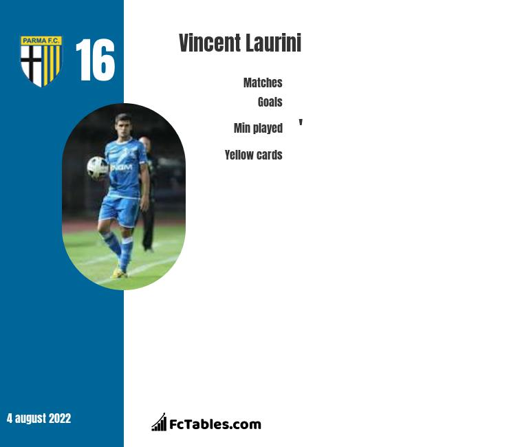 Vincent Laurini infographic