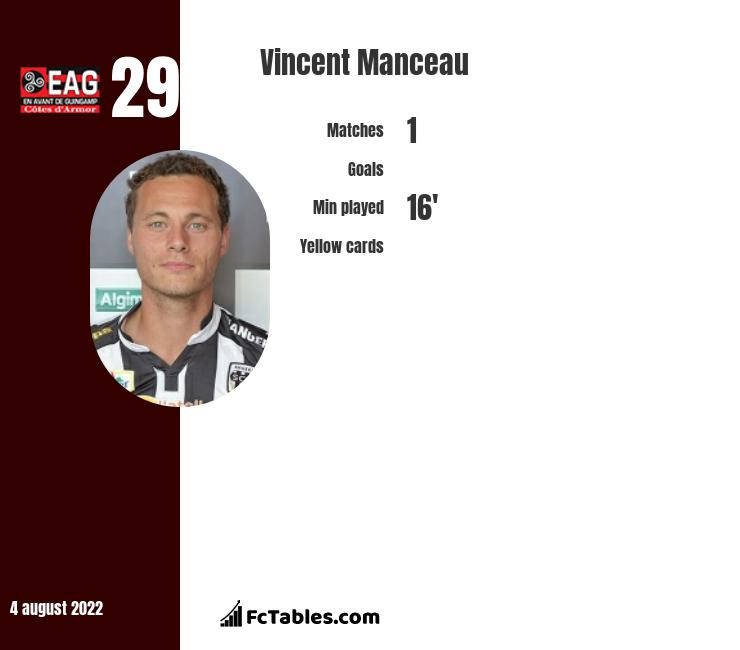 Vincent Manceau infographic statistics for Angers