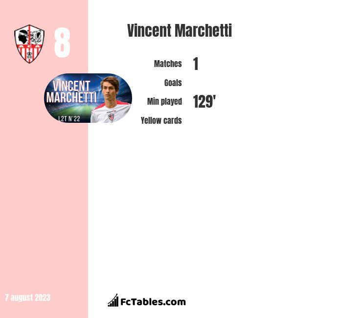 Vincent Marchetti infographic