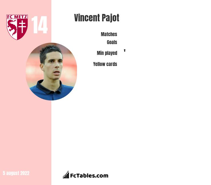 Vincent Pajot infographic statistics for Angers