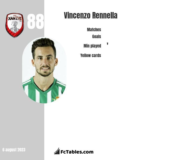 Vincenzo Rennella infographic