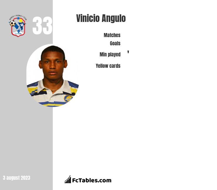 Vinicio Angulo infographic
