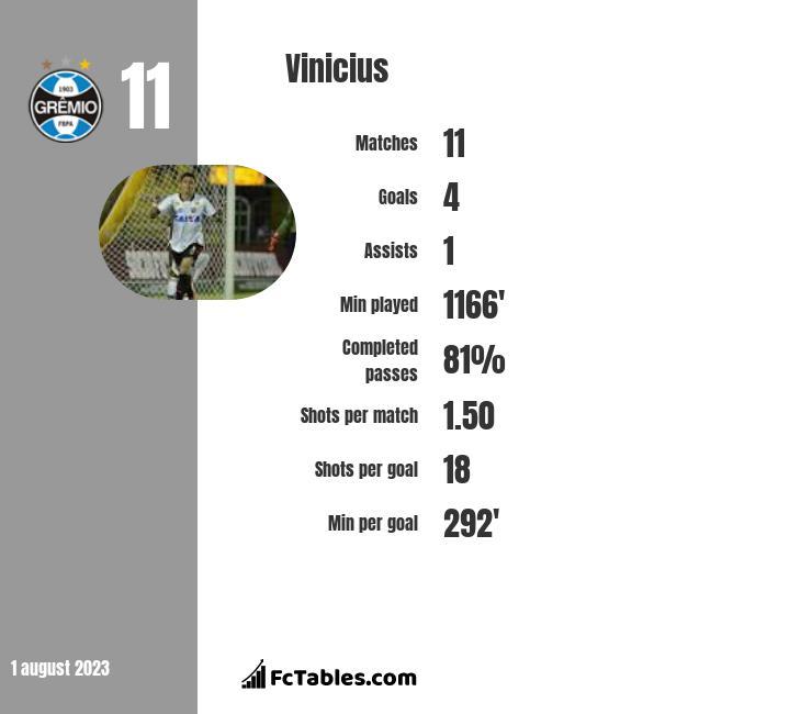 Vinicius infographic