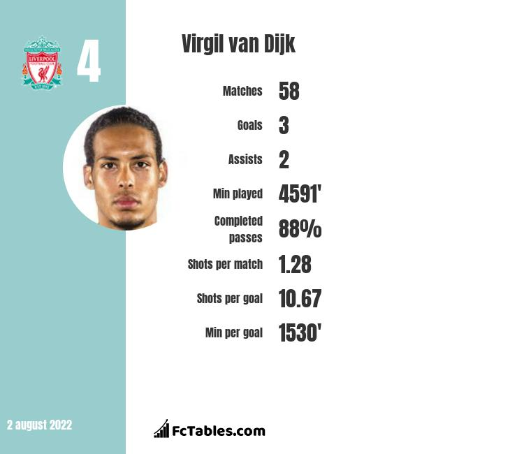 Virgil van Dijk infographic statistics for Liverpool