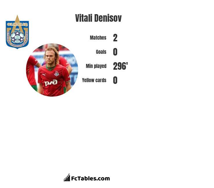 Vitali Denisov infographic