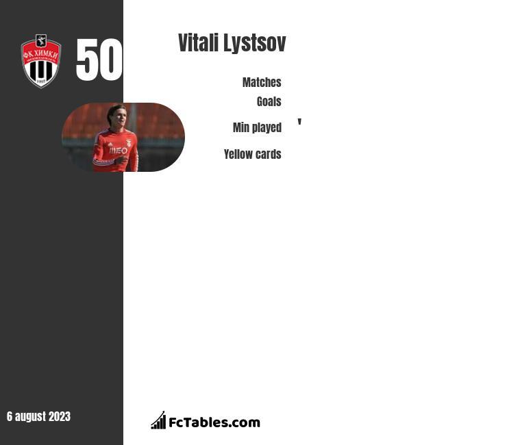 Vitali Lystsov infographic