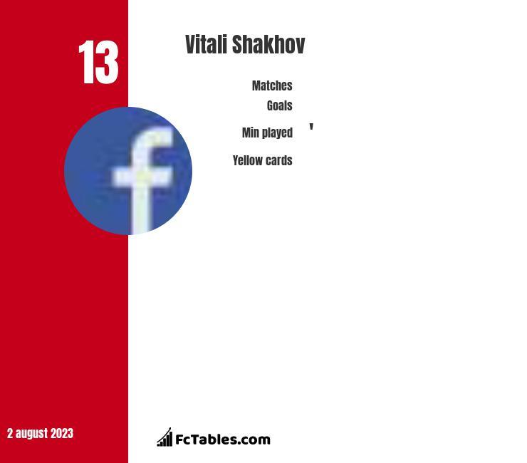 Vitali Shakhov infographic