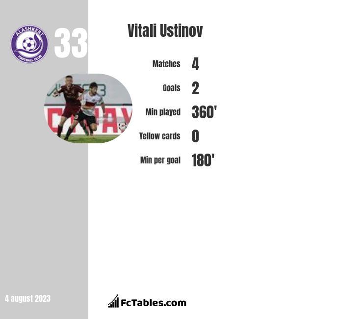 Vitali Ustinov infographic
