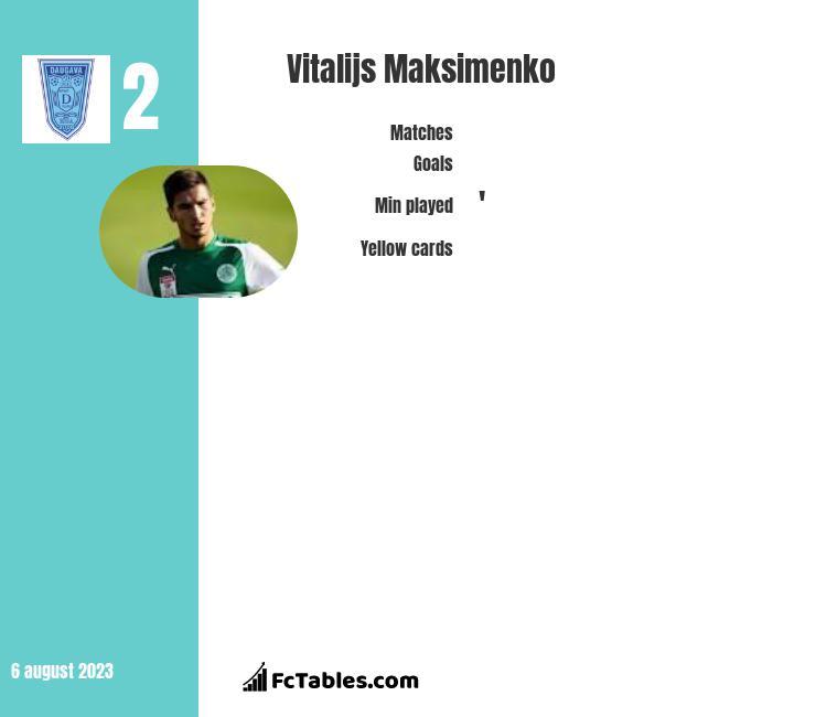 Vitalijs Maksimenko infographic