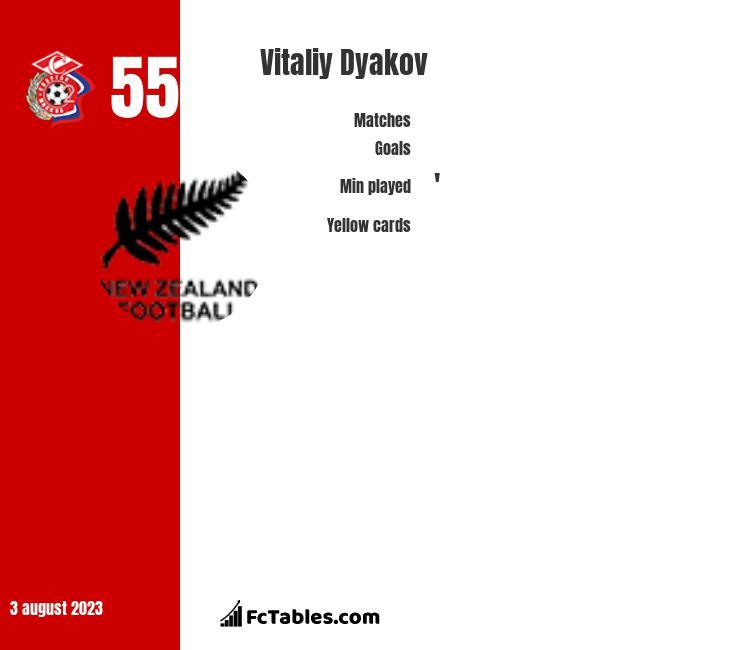 Vitaliy Dyakov infographic