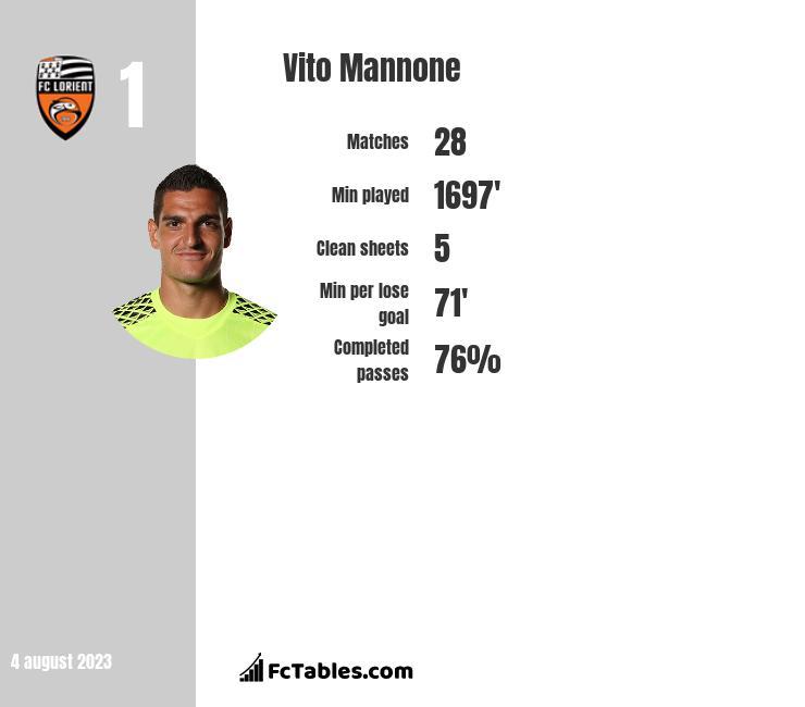 Vito Mannone infographic