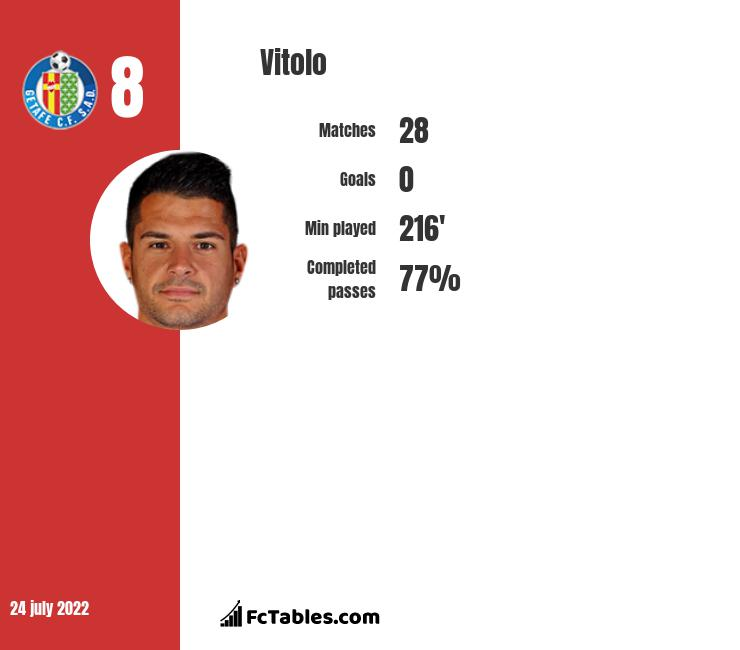 Vitolo infographic statistics for Atletico Madrid