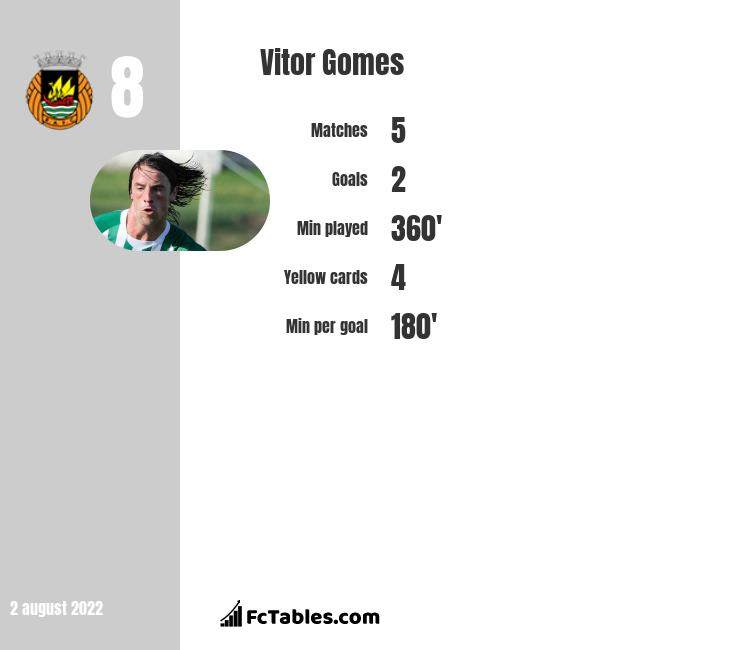 Vitor Gomes infographic