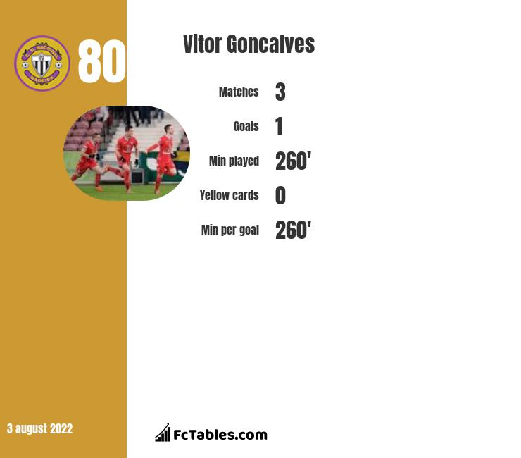 Vitor Goncalves infographic