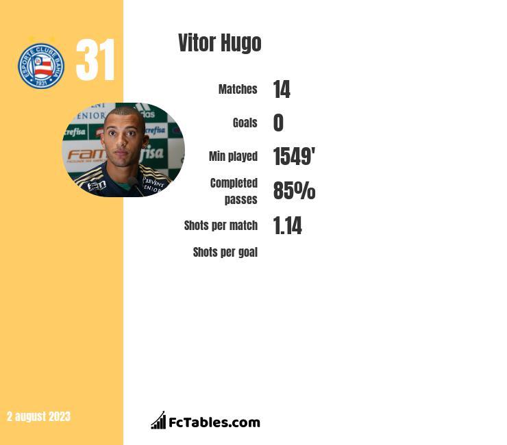 Vitor Hugo infographic