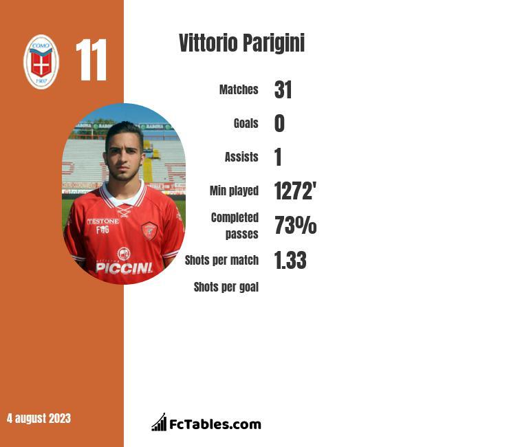 Vittorio Parigini infographic