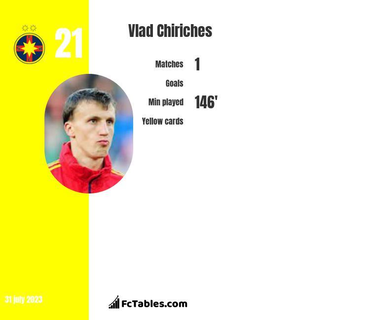 Vlad Chiriches infographic