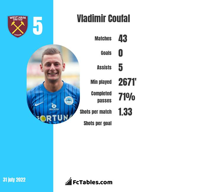 Vladimir Coufal infographic statistics for West Ham