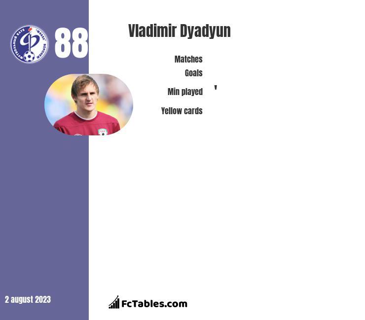 Władimir Diadiun infographic